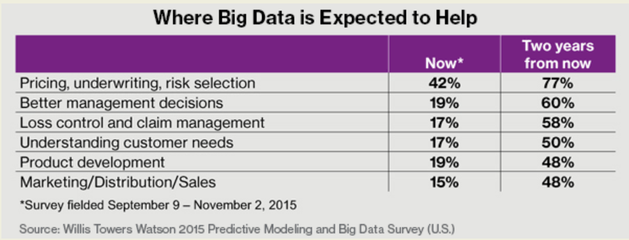 How big data can be used