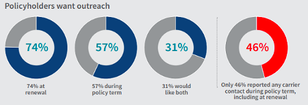 Four graphs showing the type of policyholders that want outreach